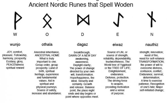 Rune meanings and on wilcken s interpretation of the rune symbols